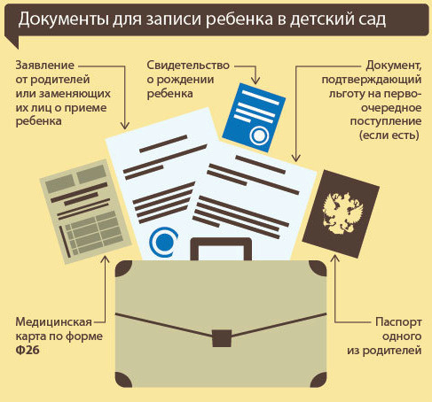 Документы для записи в детский сад