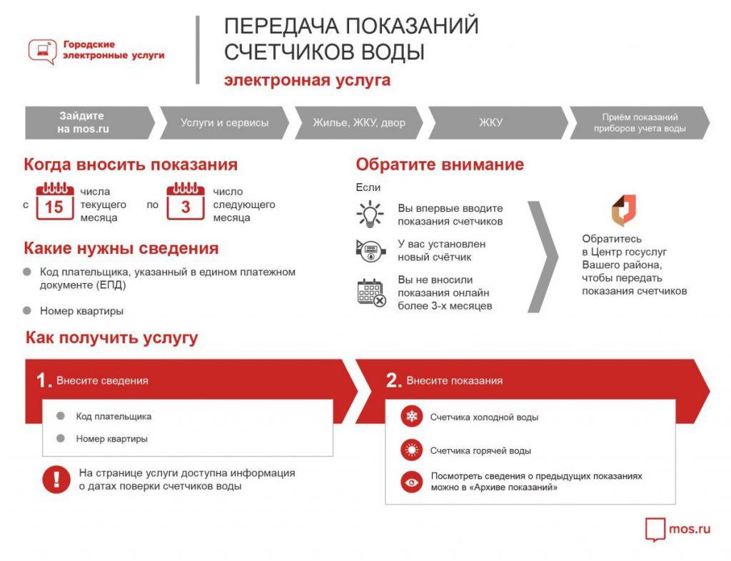 Передача показаний счетчиков воды через сайт mos.ru