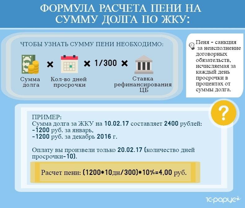 Формула расчета пени